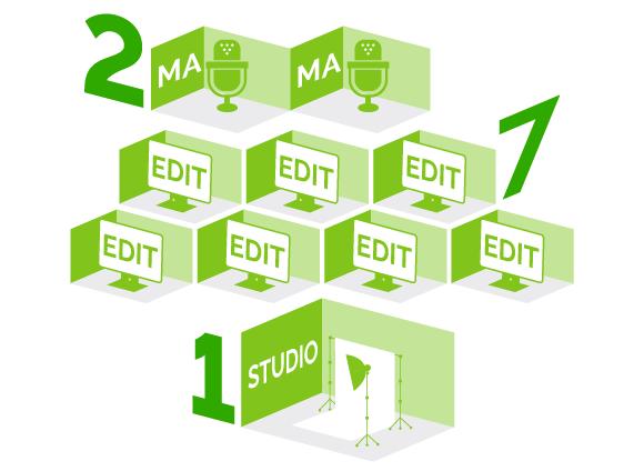 充実の設備!MA室2部屋、編集室7部屋、自社スタジオ1部屋完備!