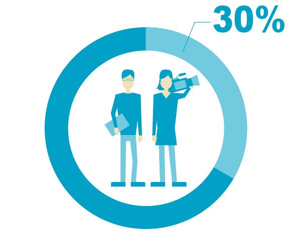 女性だって安心の職場です。女性比率 約30%