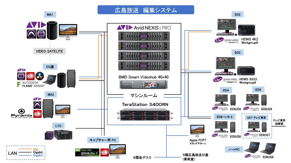 広島放送編集システム