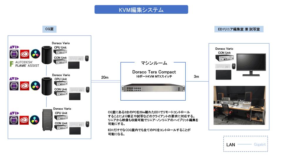 KVM編集システム